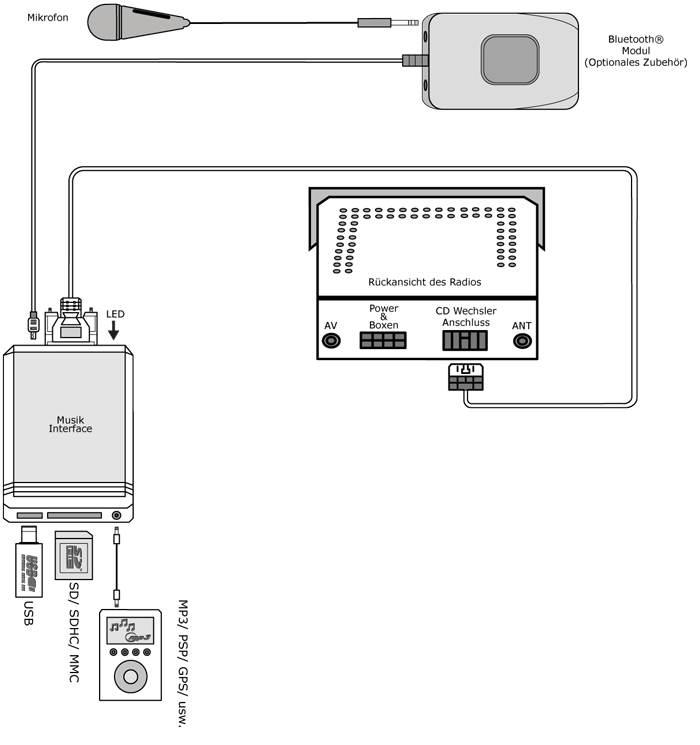 Adaptateur Usb Mp3 Aux In Cd Changeur Honda Goldwing
