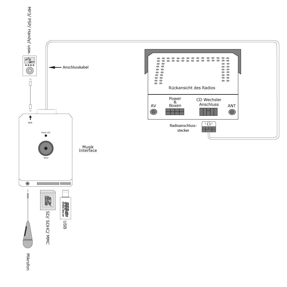 adaptateur bluetooth usb aux cd bmw e38 e39 e46 z3
